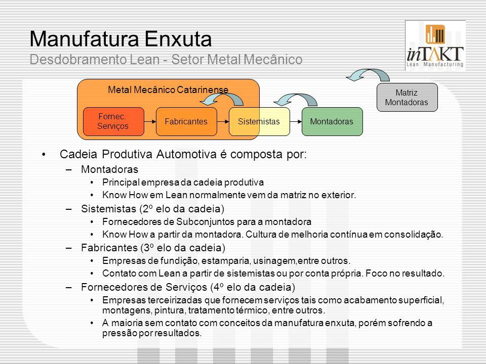 Metal Mecânico Catarinense Manufatura Enxuta Desdobramento Lean - Setor Metal Mecânico Cadeia Produtiva Automotiva é composta por: –Montadoras Princip
