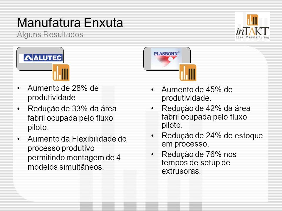 Manufatura Enxuta Alguns Resultados Aumento de 45% de produtividade. Redução de 42% da área fabril ocupada pelo fluxo piloto. Redução de 24% de estoqu