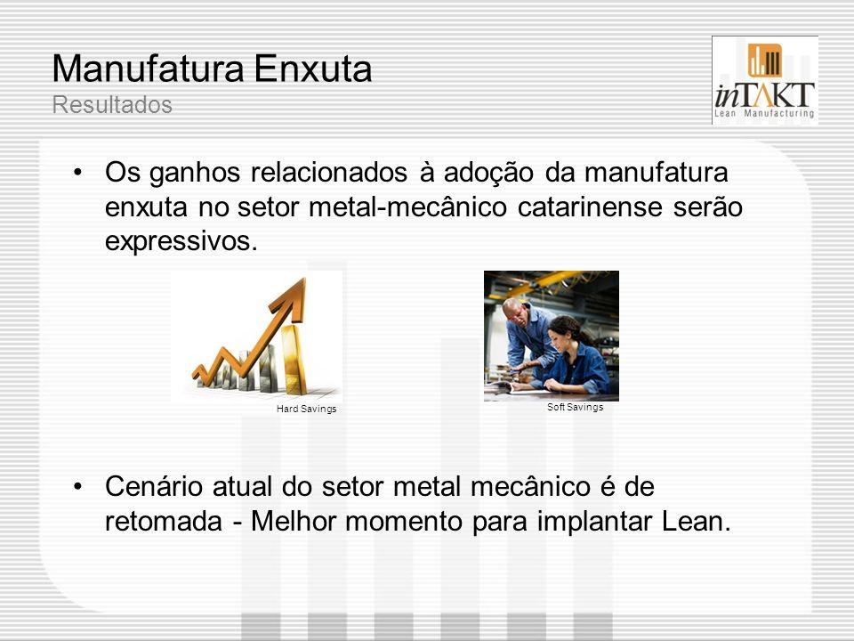 Manufatura Enxuta Resultados Os ganhos relacionados à adoção da manufatura enxuta no setor metal-mecânico catarinense serão expressivos. Cenário atual