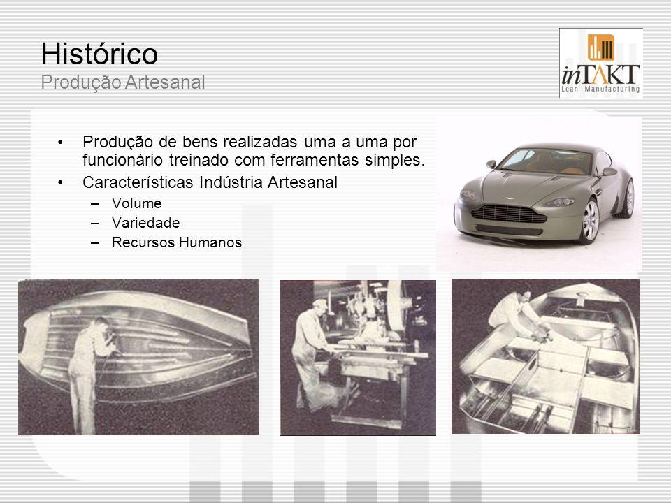 Histórico Produção Artesanal Produção de bens realizadas uma a uma por funcionário treinado com ferramentas simples. Características Indústria Artesan
