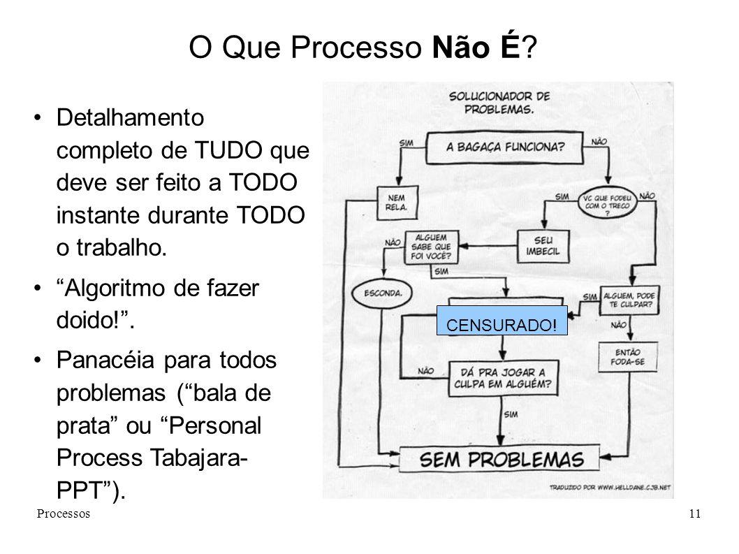 Processos11 O Que Processo Não É? Detalhamento completo de TUDO que deve ser feito a TODO instante durante TODO o trabalho. Algoritmo de fazer doido!.