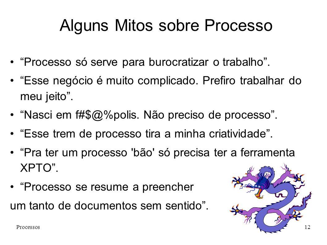 Processos12 Alguns Mitos sobre Processo Processo só serve para burocratizar o trabalho. Esse negócio é muito complicado. Prefiro trabalhar do meu jeit