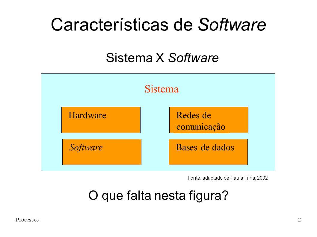 Processos2 Sistema HardwareRedes de comunicação Bases de dadosSoftware Sistema X Software Características de Software Fonte: adaptado de Paula Filha, 2002 O que falta nesta figura?