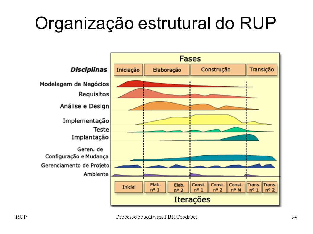 RUPProcesso de software PBH/Prodabel34 Organização estrutural do RUP