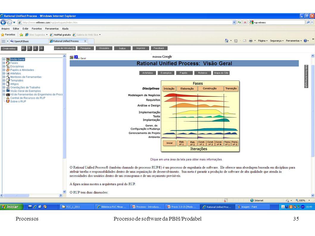 ProcessosProcesso de software da PBH/Prodabel35