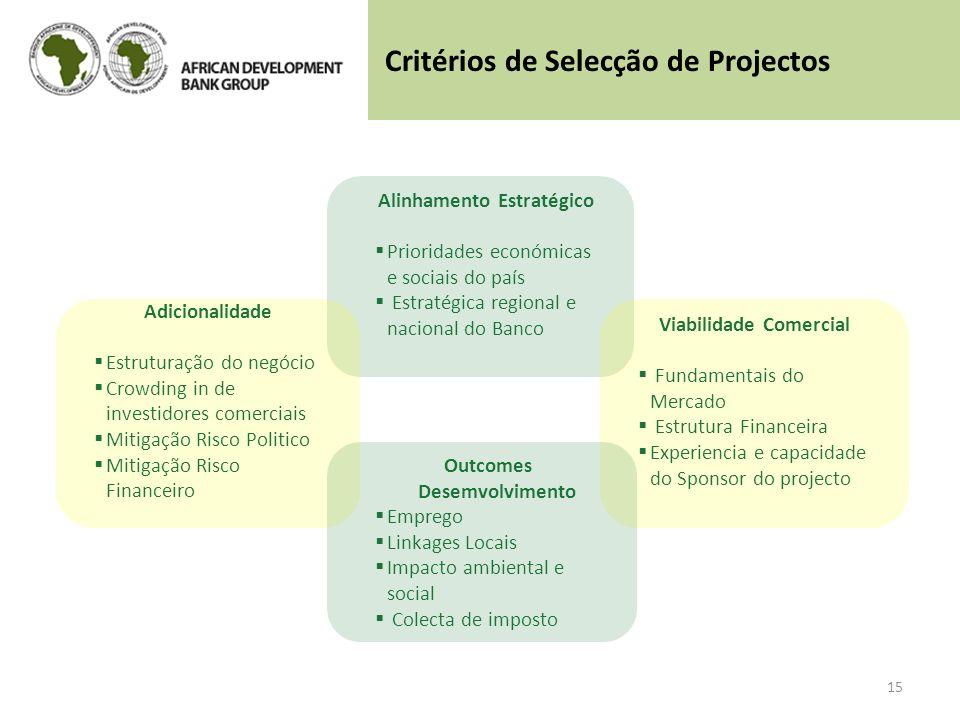 15 Alinhamento Estratégico Prioridades económicas e sociais do país Estratégica regional e nacional do Banco Viabilidade Comercial Fundamentais do Mer