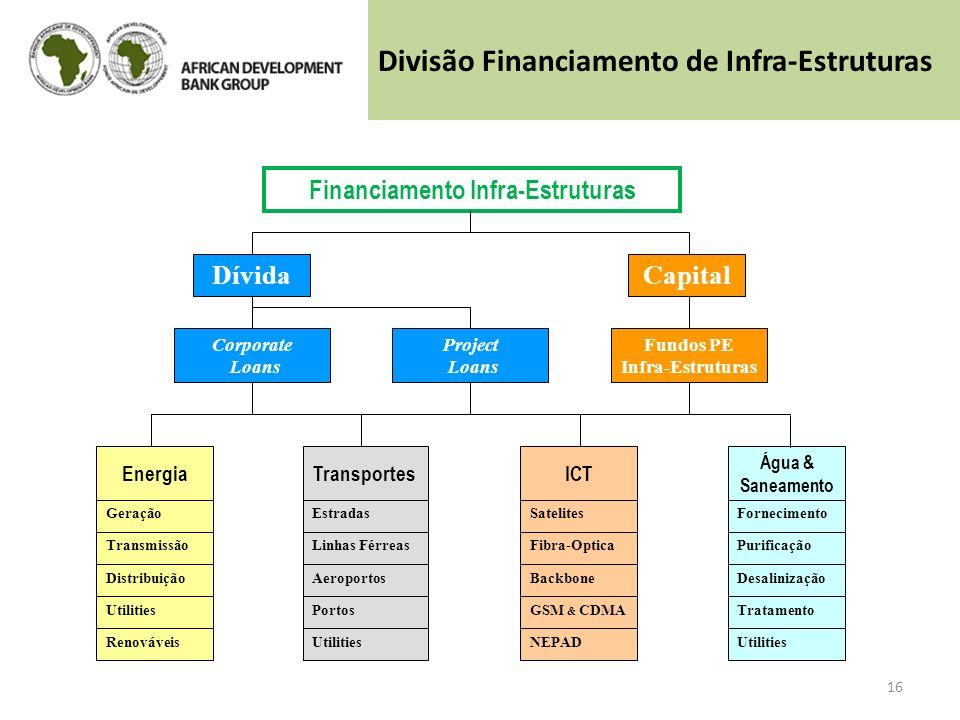 Financiamento Infra-Estruturas Água & Saneamento ICTTransportesEnergia Capital Fundos PE Infra-Estruturas Project Loans Dívida Corporate Loans Geração