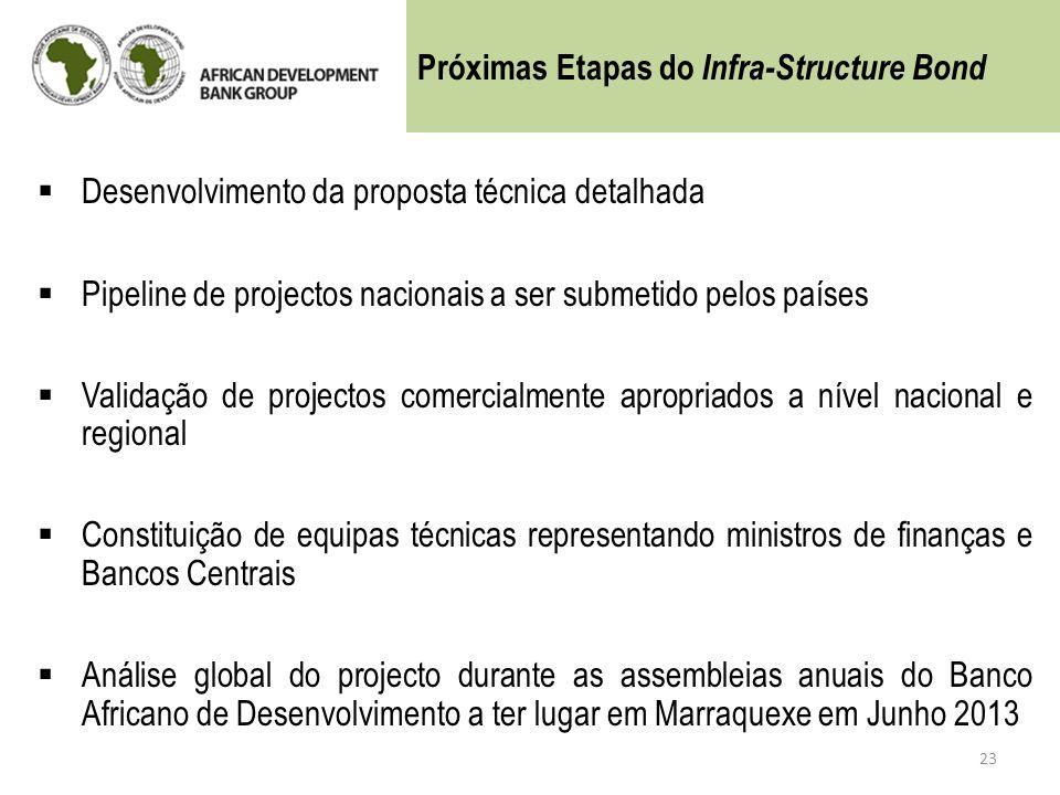 23 Próximas Etapas do Infra-Structure Bond Desenvolvimento da proposta técnica detalhada Pipeline de projectos nacionais a ser submetido pelos países