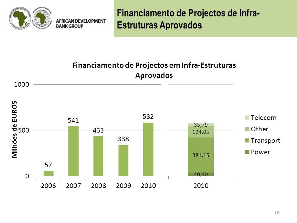 26 Financiamento de Projectos de Infra- Estruturas Aprovados