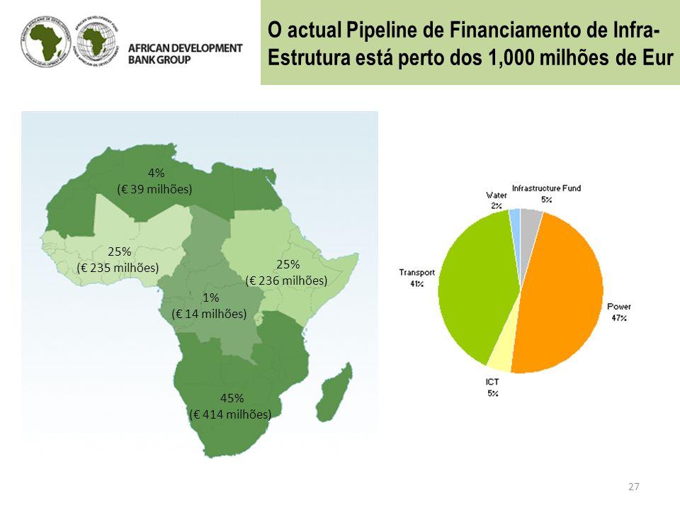 27 4% ( 39 milhões) 25% ( 235 milhões) 25% ( 236 milhões) 1% ( 14 milhões) 45% ( 414 milhões) O actual Pipeline de Financiamento de Infra- Estrutura e