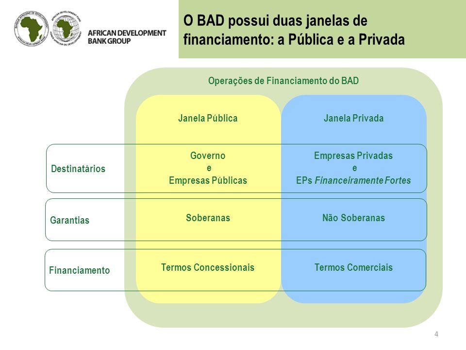 Operações de Financiamento do BAD Janela Privada Empresas Privadas e EPs Financeiramente Fortes Não Soberanas Termos Comerciais Janela Pública Governo