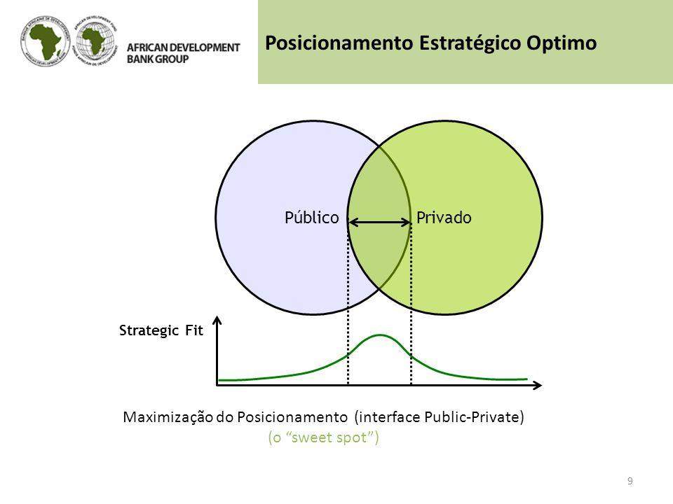 Maximização do Posicionamento (interface Public-Private) (o sweet spot) PúblicoPrivado Strategic Fit 9 Posicionamento Estratégico Optimo