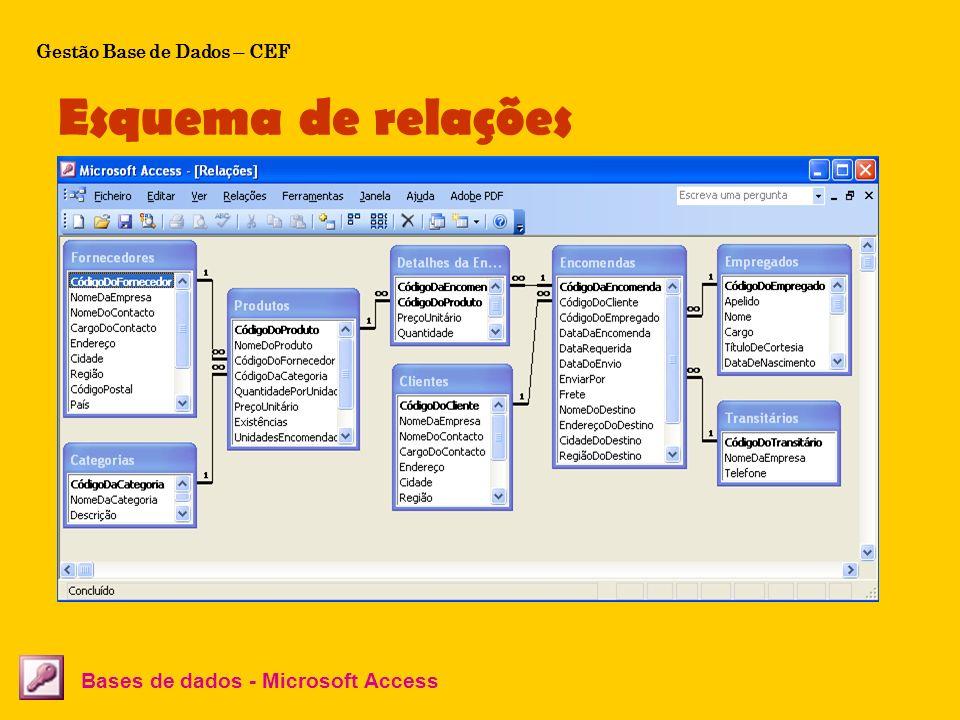 Esquema de relações Bases de dados - Microsoft Access Gestão Base de Dados – CEF