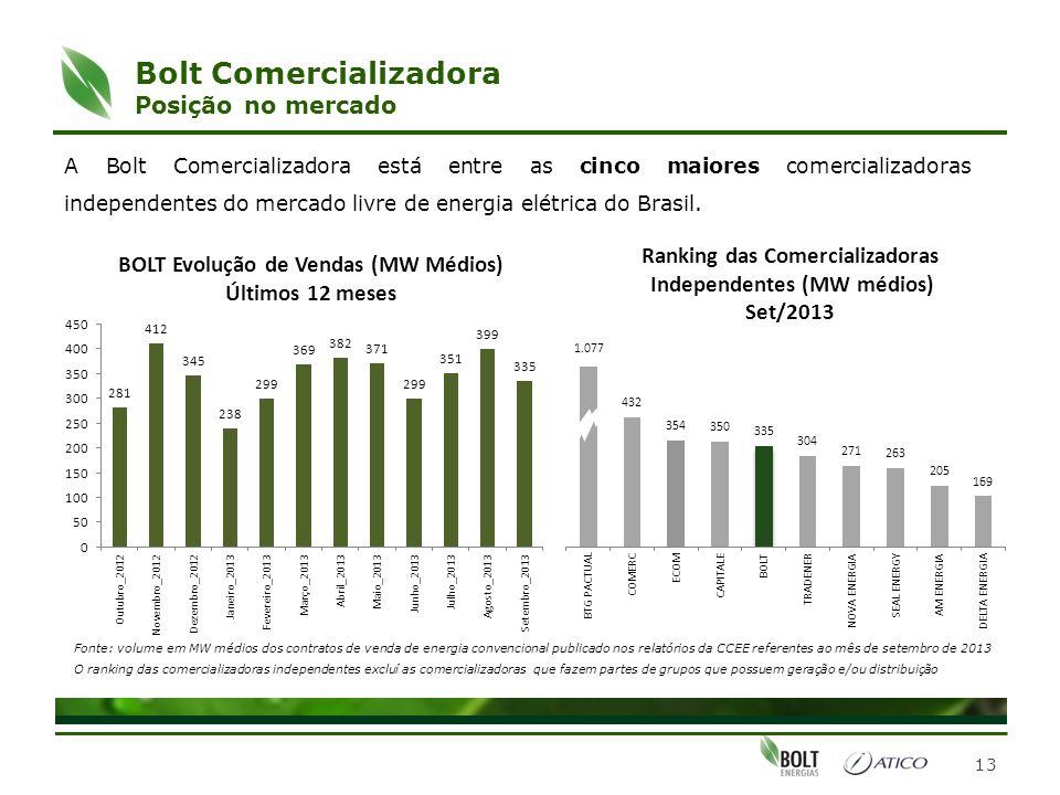 Bolt Comercializadora Posição no mercado 13 A Bolt Comercializadora está entre as cinco maiores comercializadoras independentes do mercado livre de en