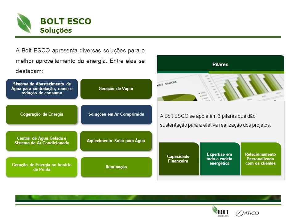 A Bolt ESCO apresenta diversas soluções para o melhor aproveitamento da energia. Entre elas se destacam: Central de Água Gelada e Sistema de Ar Condic
