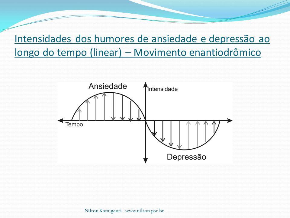 Intensidades dos humores de ansiedade e depressão ao longo do tempo (linear) – Movimento enantiodrômico Nilton Kamigauti - www.nilton.psc.br