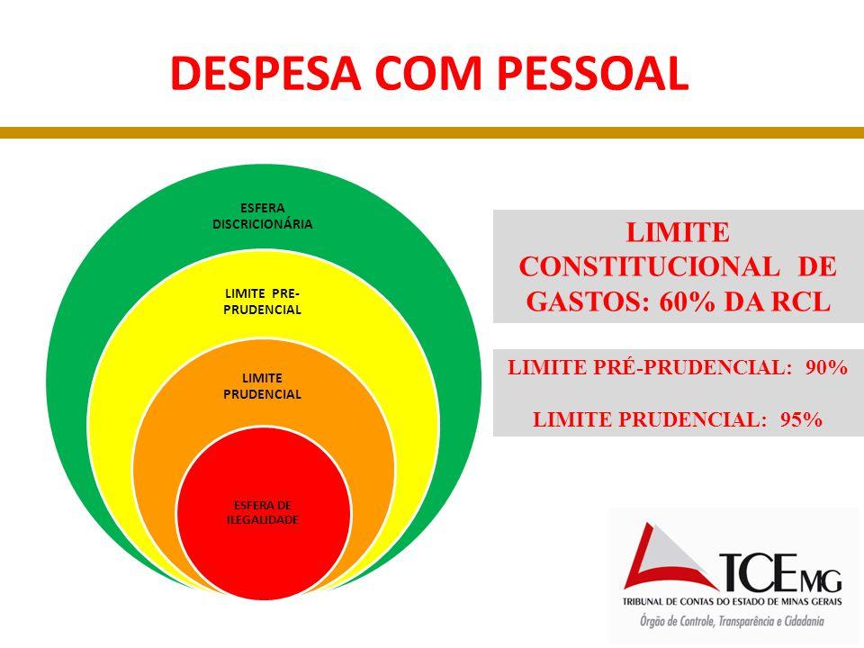 Alerta dos TCs: 90% do limite (90% x 6%) = 5,4% ( ART.