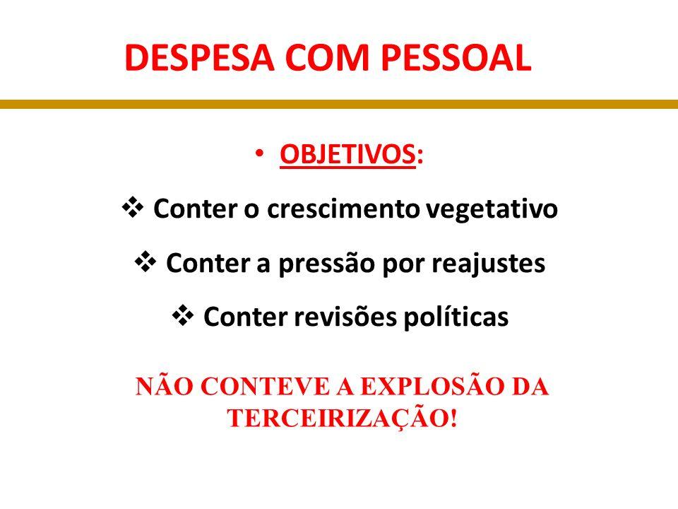 DESPESA COM PESSOAL LIMITE CONSTITUCIONAL DE GASTOS: 60% DA RCL LIMITE PRÉ-PRUDENCIAL: 90% LIMITE PRUDENCIAL: 95%