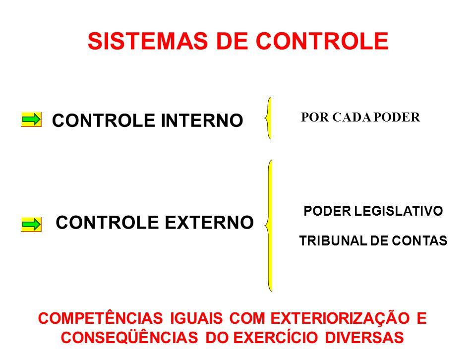 O SISTEMA DE CONTROLE AUTOCONTROLE PODER LEGISLATIVO TRIBUNAL DE CONTAS MINISTÉRIO PÚBLICO DA SOCIEDADE