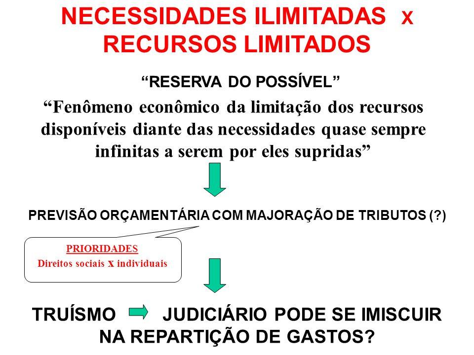 MÍNIMO EXISTENCIAL (discurso de aplicação) ESPAÇO DE DELIBERAÇÃO POLÍTICA (discurso de fundamentação) TAMBÉM A PONDERAÇÃO TEM LIMITES!