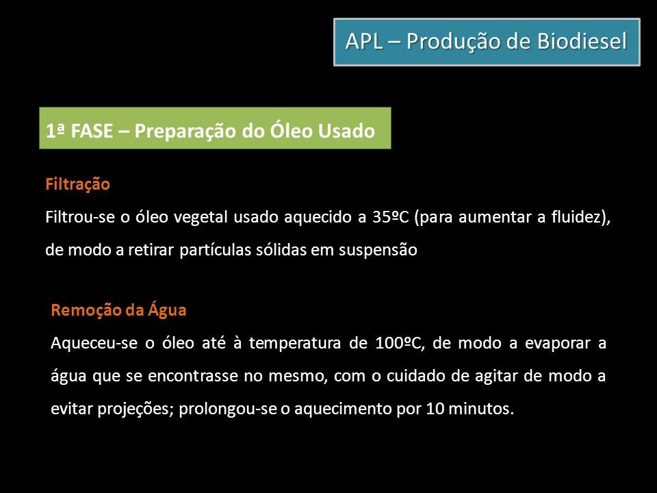 APL – Produção de Biodiesel 1ª FASE – Preparação do Óleo Usado Filtração Filtrou-se o óleo vegetal usado aquecido a 35ºC (para aumentar a fluidez), de
