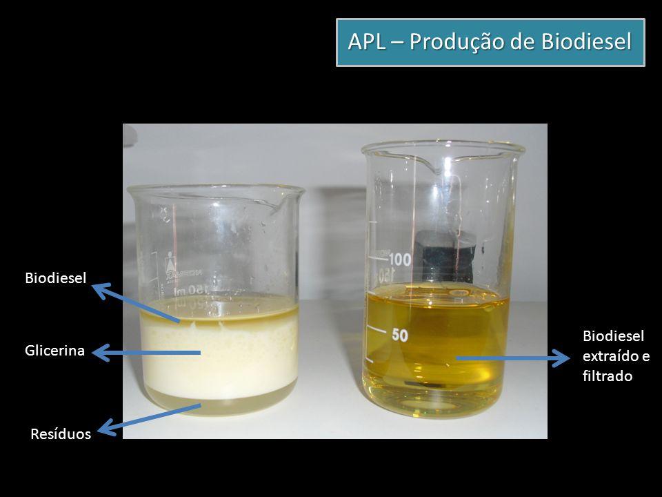 APL – Produção de Biodiesel Biodiesel Glicerina Resíduos Biodiesel extraído e filtrado