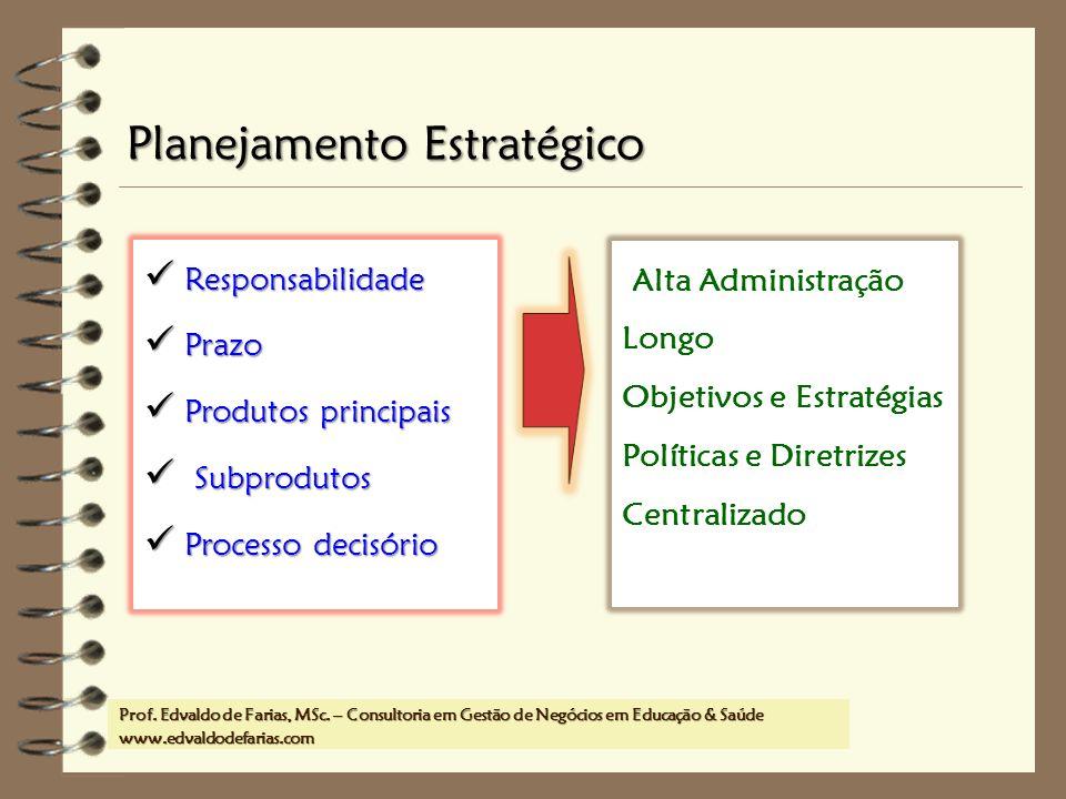 Prof. MSc. Edvaldo de Farias – www.edvaldodefarias.pro.br edvaldo.farias@uol.com.br Alta Administração Longo Objetivos e Estratégias Políticas e Diret