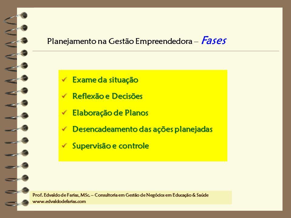 Prof. MSc. Edvaldo de Farias – www.edvaldodefarias.pro.br edvaldo.farias@uol.com.br Exame da situação Exame da situação Reflexão e Decisões Reflexão e