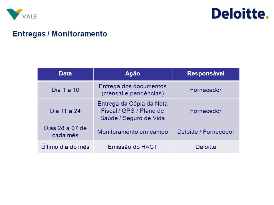 Entregas / Monitoramento DataAçãoResponsável Dia 1 a 10 Entrega dos documentos (mensal e pendências) Fornecedor Dia 11 a 24 Entrega da Cópia da Nota F