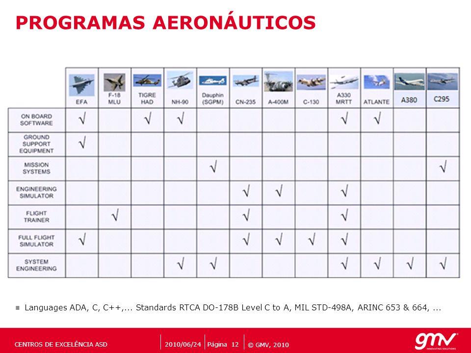© GMV, 2010 PROGRAMAS AERONÁUTICOS Languages ADA, C, C++,... Standards RTCA DO-178B Level C to A, MIL STD-498A, ARINC 653 & 664,... Página 12CENTROS D