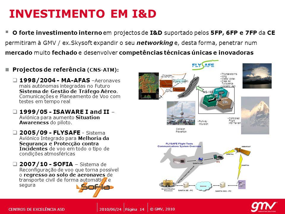 © GMV, 2010 Projectos de referência (CNS-ATM): 1998/2004 - MA-AFAS –Aeronaves mais autónomas integradas no Futuro Sistema de Gestão de Tráfego Aéreo.
