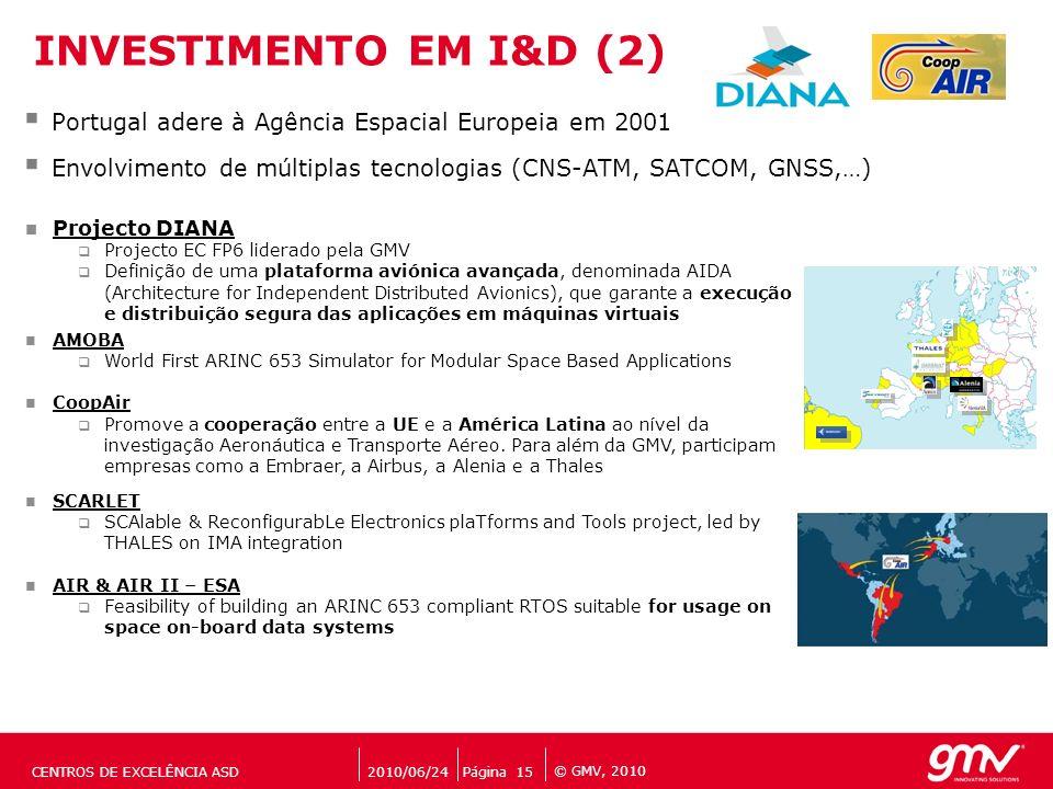 © GMV, 2010 Portugal adere à Agência Espacial Europeia em 2001 Envolvimento de múltiplas tecnologias (CNS-ATM, SATCOM, GNSS,…) INVESTIMENTO EM I&D (2)
