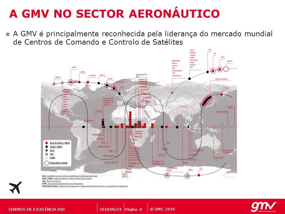 © GMV, 2010 A GMV é principalmente reconhecida pela liderança do mercado mundial de Centros de Comando e Controlo de Satélites A GMV NO SECTOR AERONÁU