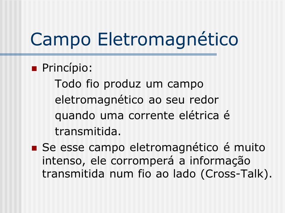 Campo Eletromagnético Princípio: Todo fio produz um campo eletromagnético ao seu redor quando uma corrente elétrica é transmitida.