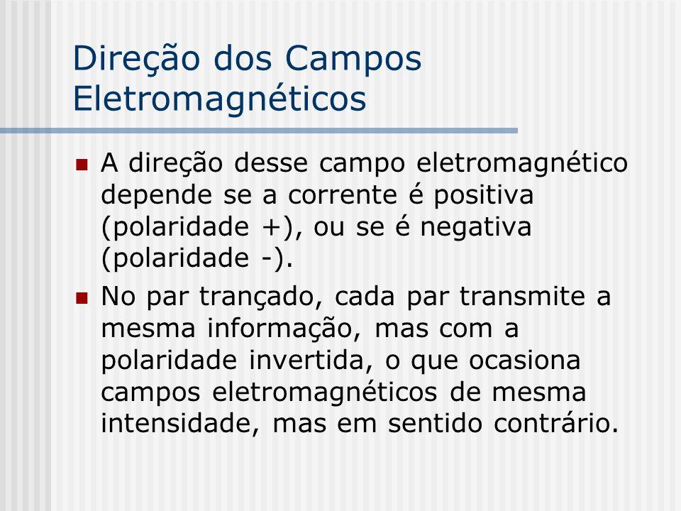 Direção dos Campos Eletromagnéticos A direção desse campo eletromagnético depende se a corrente é positiva (polaridade +), ou se é negativa (polaridade -).
