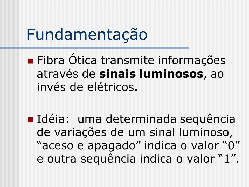 Fundamentação Fibra Ótica transmite informações através de sinais luminosos, ao invés de elétricos.