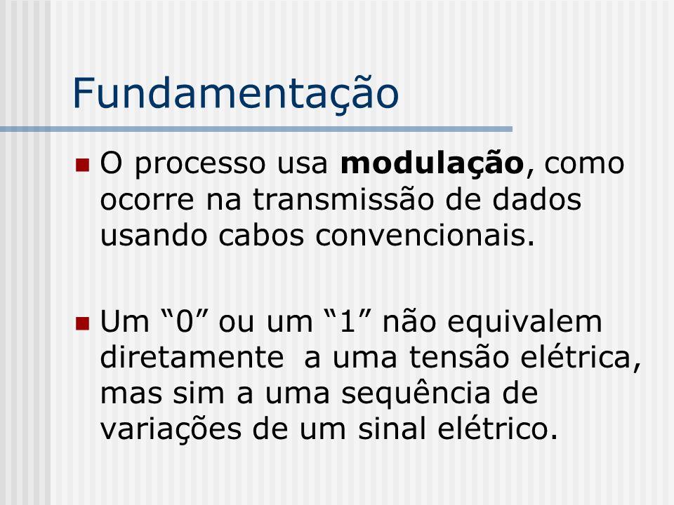 Fundamentação O processo usa modulação, como ocorre na transmissão de dados usando cabos convencionais.