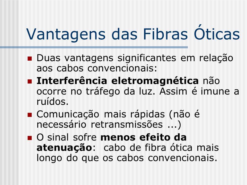 Vantagens das Fibras Óticas Duas vantagens significantes em relação aos cabos convencionais: Interferência eletromagnética não ocorre no tráfego da luz.