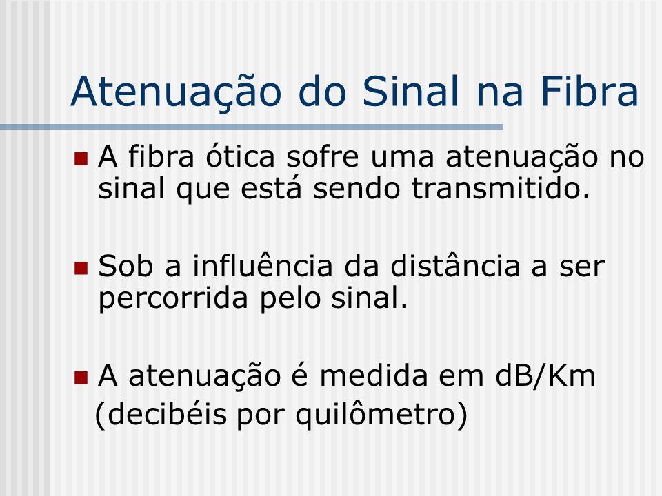 Atenuação do Sinal na Fibra A fibra ótica sofre uma atenuação no sinal que está sendo transmitido.