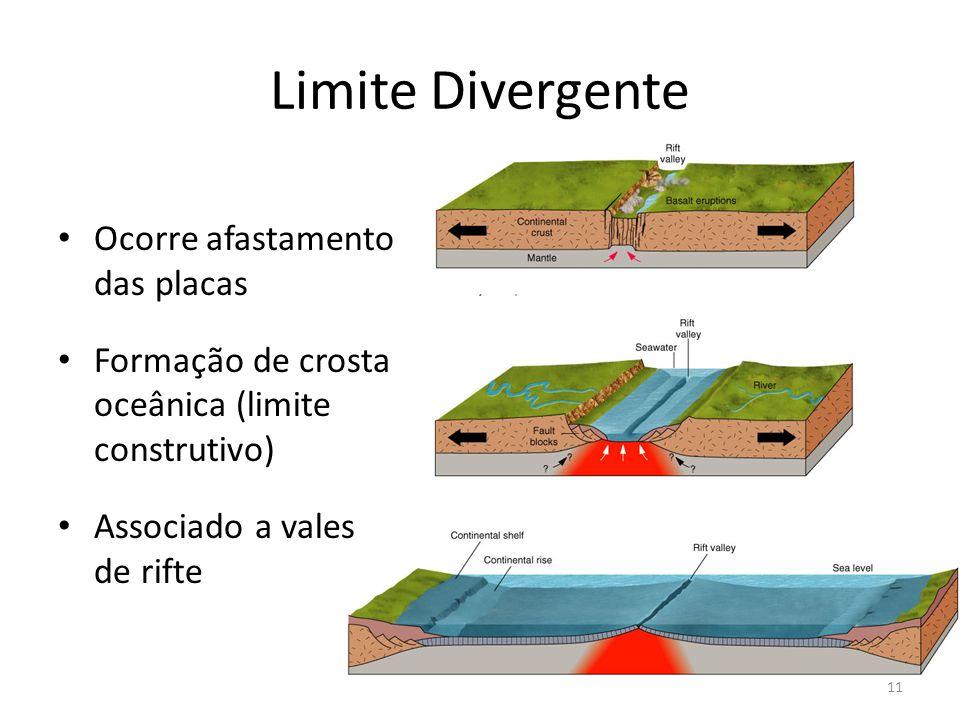 Limite Divergente Ocorre afastamento das placas Formação de crosta oceânica (limite construtivo) Associado a vales de rifte 11