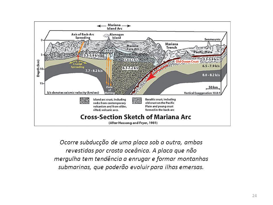 Ocorre subducção de uma placa sob a outra, ambas revestidas por crosta oceânica. A placa que não mergulha tem tendência a enrugar e formar montanhas s