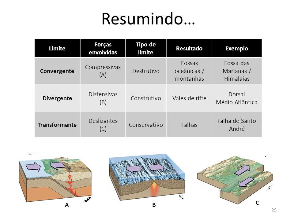 Limite Forças envolvidas Tipo de limite ResultadoExemplo Convergente Compressivas (A) Destrutivo Fossas oceânicas / montanhas Fossa das Marianas / Him