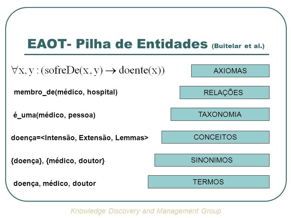 EAOT - Pilha de Entidades (Buitelar et al.) TERMOS SINONIMOS CONCEITOS TAXONOMIA RELAÇÕES AXIOMAS doença, médico, doutor {doença}, {médico, doutor} do