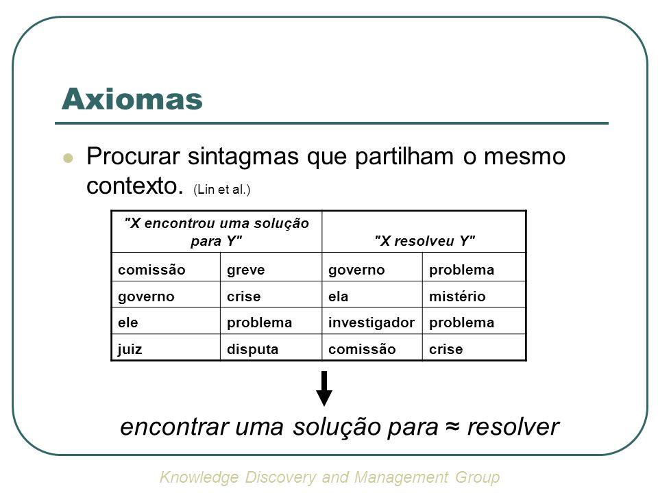 Axiomas Procurar sintagmas que partilham o mesmo contexto. (Lin et al.)