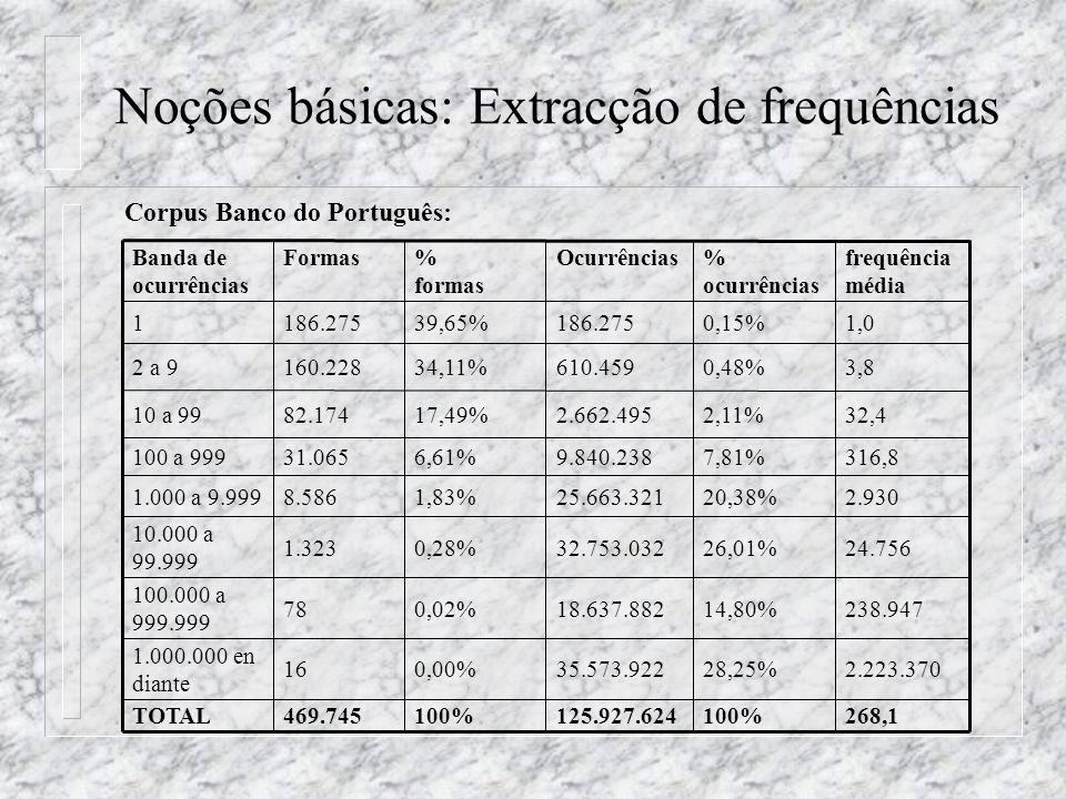 Noções básicas: Extracção de frequências 268,1100%125.927.624100%469.745TOTAL 2.223.37028,25%35.573.9220,00%16 1.000.000 en diante 238.94714,80%18.637