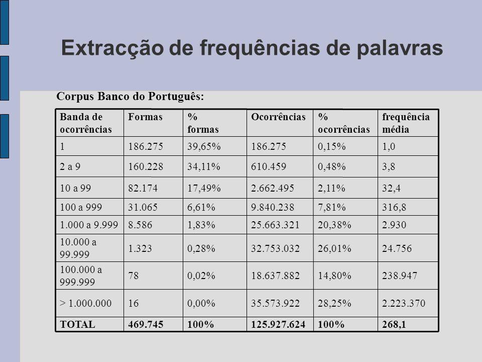 Extracção de frequências de palavras 268,1100%125.927.624100%469.745TOTAL 2.223.37028,25%35.573.9220,00%16> 1.000.000 238.94714,80%18.637.8820,02%78 100.000 a 999.999 24.75626,01%32.753.0320,28%1.323 10.000 a 99.999 2.93020,38%25.663.3211,83%8.5861.000 a 9.999 316,87,81%9.840.2386,61%31.065100 a 999 32,42,11%2.662.49517,49%82.17410 a 99 3,80,48%610.45934,11%160.2282 a 9 1,00,15%186.27539,65%186.2751 frequência média % ocorrências Ocorrências% formas FormasBanda de ocorrências Corpus Banco do Português: