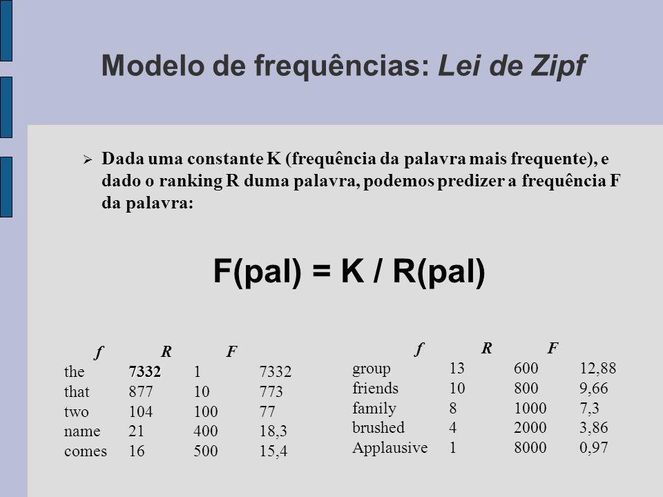 Modelo de frequências: Lei de Zipf F(pal) = K / R(pal) Dada uma constante K (frequência da palavra mais frequente), e dado o ranking R duma palavra, podemos predizer a frequência F da palavra: fRF 7332 the733217332 that87710773 two10410077 name2140018,3 comes1650015,4 fRF group1360012,88 friends108009,66 family810007,3 brushed420003,86 Applausive180000,97