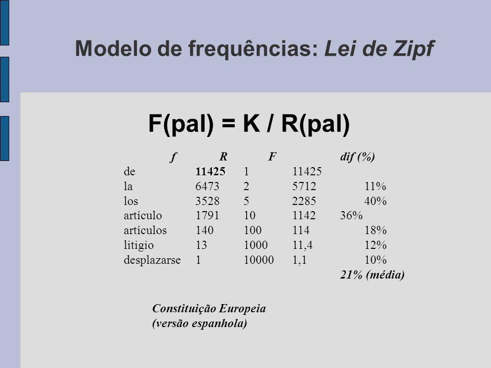 Modelo de frequências: Lei de Zipf F(pal) = K / R(pal) fRFdif (%) 11425 de11425111425 la64732571211% los35285228540% artículo179110114236% artículos14010011418% litigio13100011,412% desplazarse1100001,110% 21% (média) Constituição Europeia (versão espanhola)
