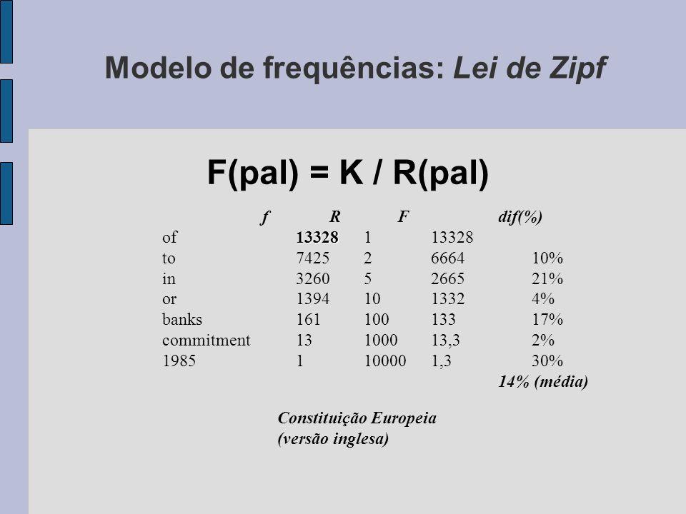 Modelo de frequências: Lei de Zipf F(pal) = K / R(pal) Constituição Europeia (versão inglesa) fRFdif(%) 13328 of13328113328 to74252666410% in32605266521% or13941013324% banks16110013317% commitment13100013,32% 19851100001,330% 14% (média)
