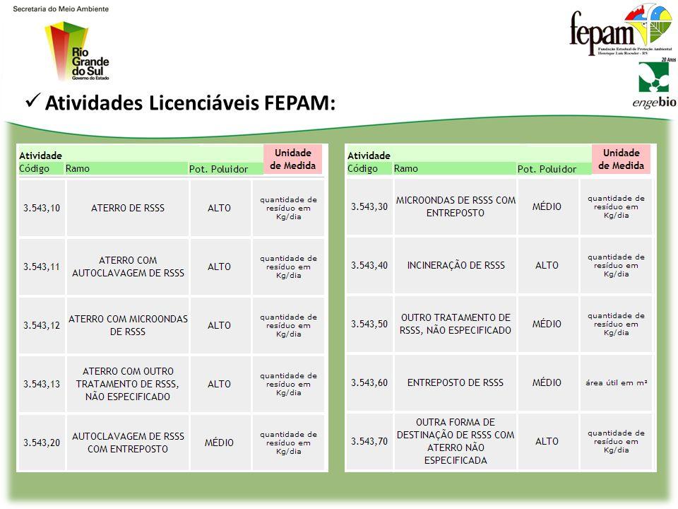3. Resíduos de Serviços de Saúde (RSS) 3. Resíduos de Serviços de Saúde (RSS) Atores para busca para de informações: SEMA/RS e FEPAM; Secretaria Estad